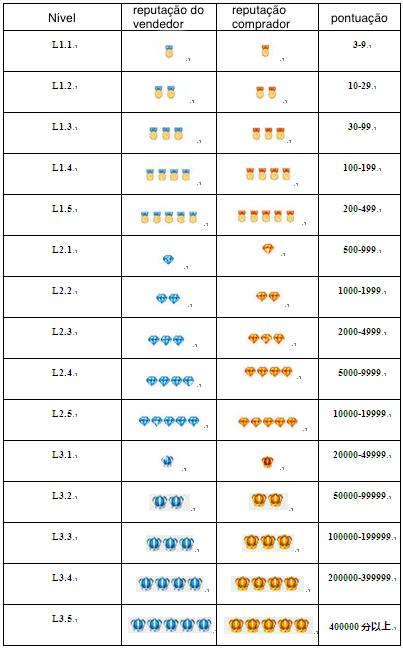 reputação Tabela AliExpress