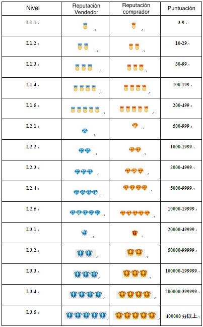 valoracion-aliexpress