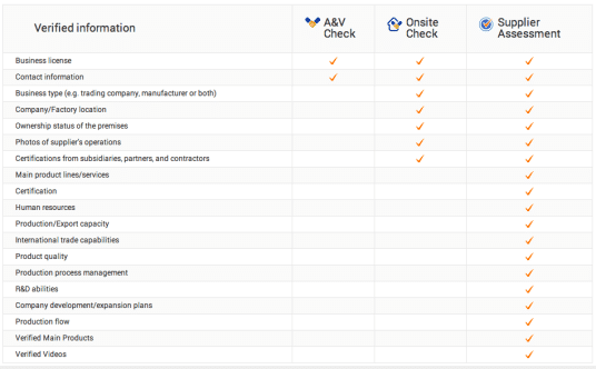 Verify supplier Alibaba