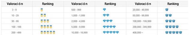 Ranking TOUS