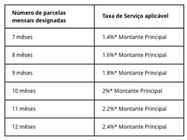 taxa-de-servico-compra-a-prazo-pagamento-parcelado-aliexpress